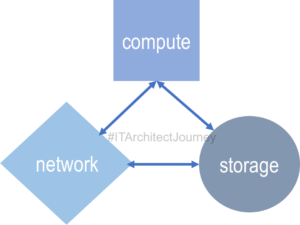 it architecture cloud infrastructure