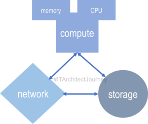 virtualization cloud infrastructure benefits